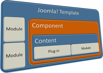 Best Joomla Modules of 2014